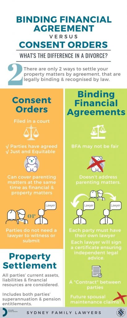 the difference between Binding Financial Agreements Consent Orders